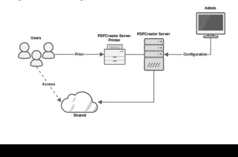 pdfcreator server workflow