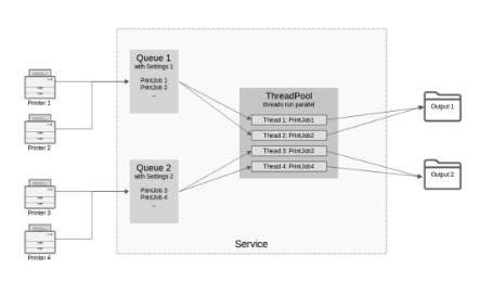 pdfcreator server architecture_2